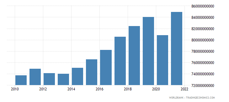 netherlands gdp constant 2000 us dollar wb data