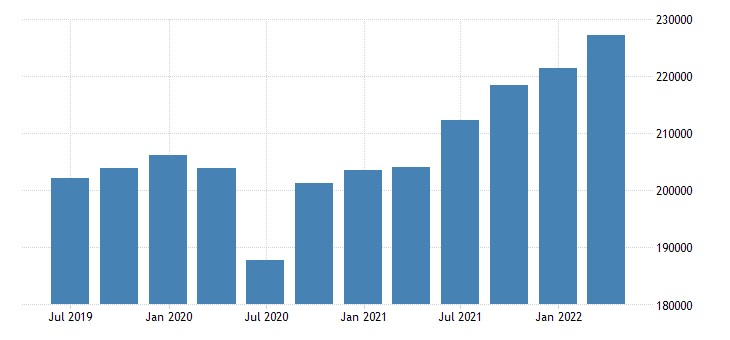 netherlands gdp current prices eurostat data