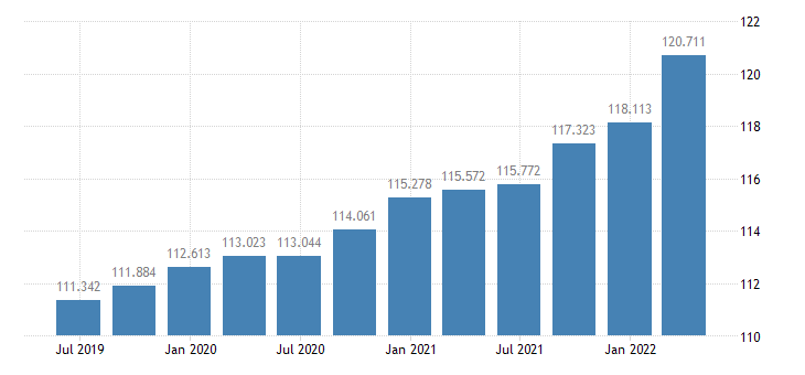 netherlands gdp deflator eurostat data