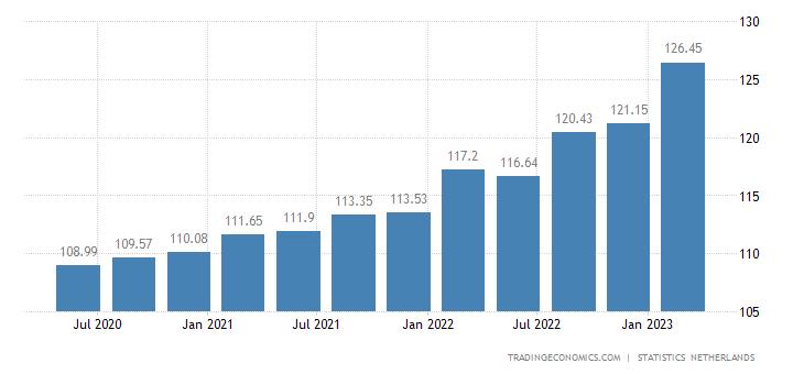 Netherlands GDP Deflator