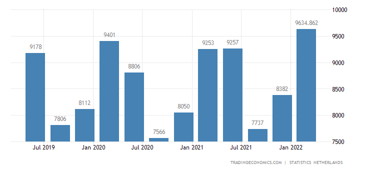 Netherlands GDP From Construction