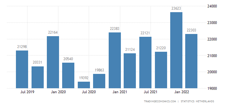 Netherlands GDP From Manufacturing