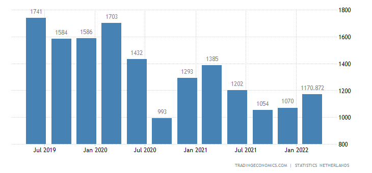 Netherlands GDP From Mining