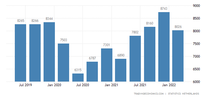 Netherlands GDP From Transport