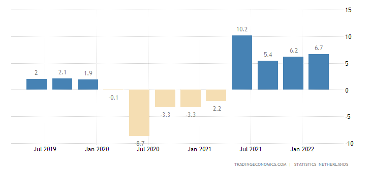 Netherlands GDP Annual Growth Rate