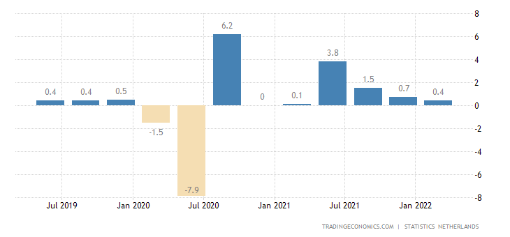 Netherlands Gdp Growth Rate 2019 Data Chart Calendar Forecast
