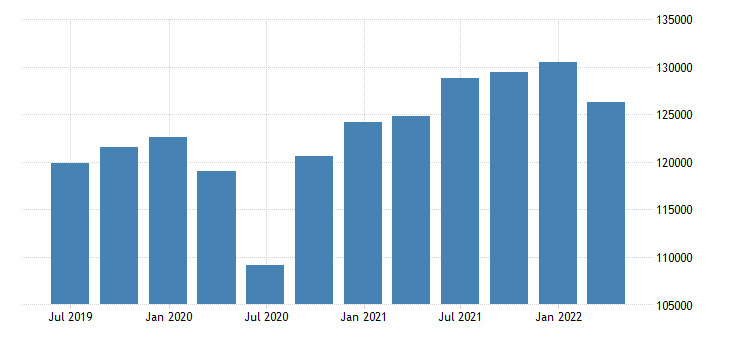 netherlands gdp main components exports of goods eurostat data