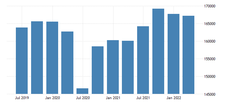 netherlands gdp main components exports of goods services eurostat data