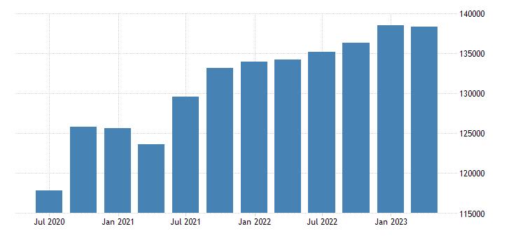 netherlands gdp main components final consumption expenditure eurostat data