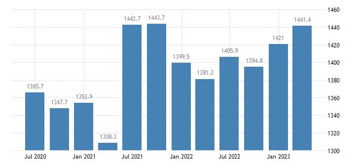 netherlands gdp main components final consumption expenditure of npish eurostat data