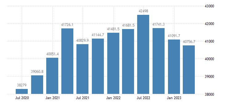 netherlands gdp main components gross capital formation eurostat data