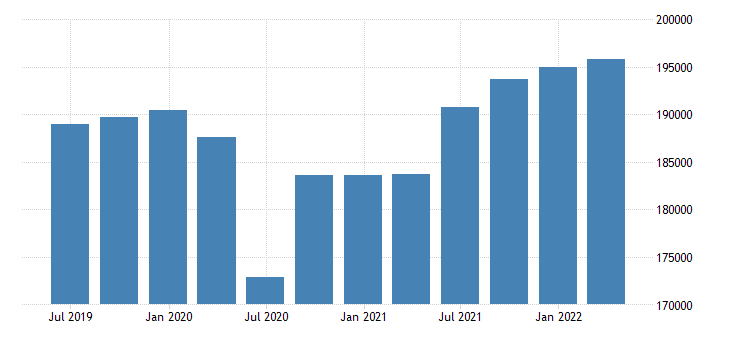 netherlands gdp main components gross domestic product at market prices eurostat data