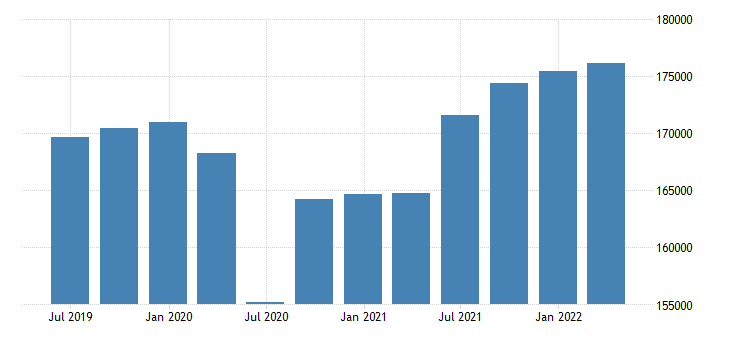 netherlands gdp main components gross value added eurostat data