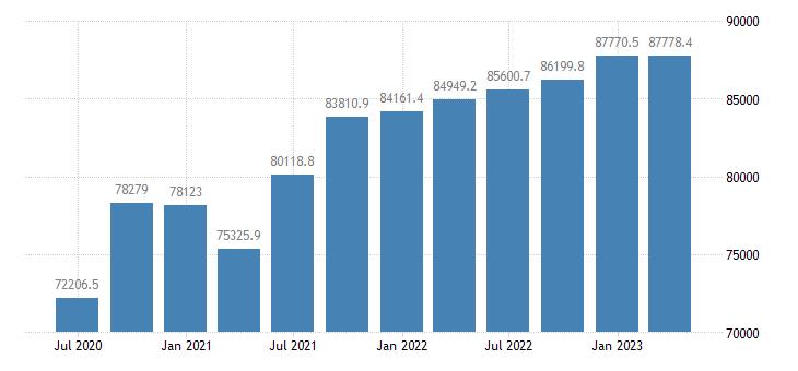 netherlands gdp main components household npish final consumption expenditure eurostat data