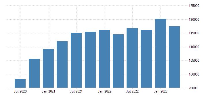 netherlands gdp main components imports of goods eurostat data