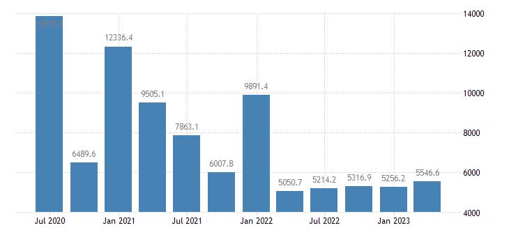netherlands gdp main components subsidies eurostat data