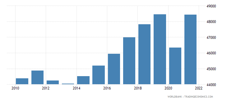 netherlands gdp per capita constant 2000 us dollar wb data