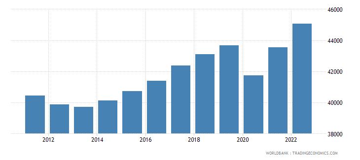 netherlands gdp per capita constant lcu wb data