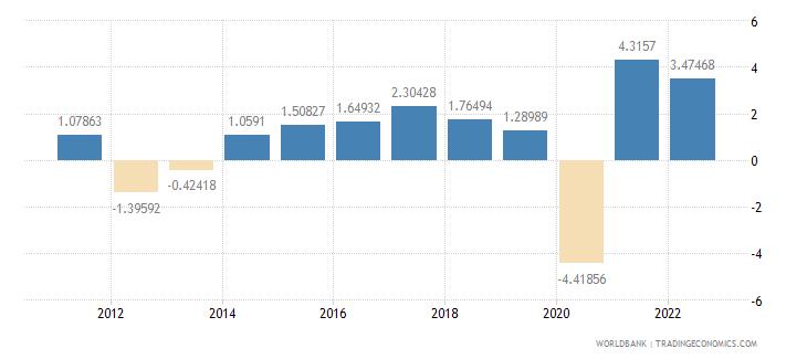 netherlands gdp per capita growth annual percent wb data