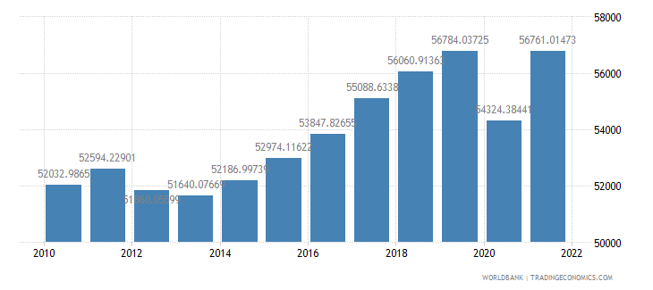 netherlands gdp per capita ppp constant 2005 international dollar wb data