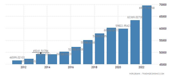 netherlands gdp per capita ppp us dollar wb data