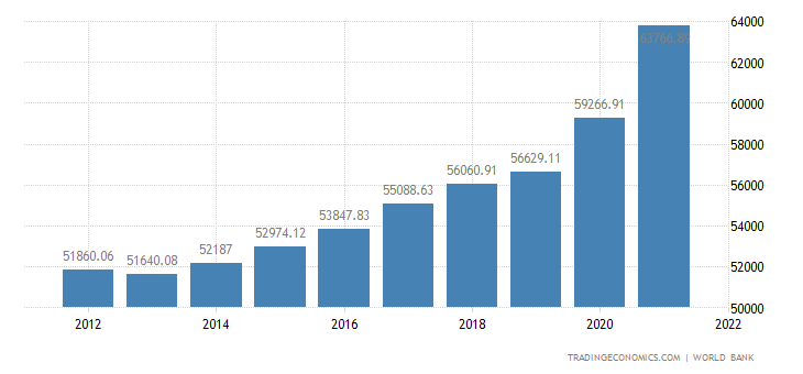 Netherlands GDP per capita PPP