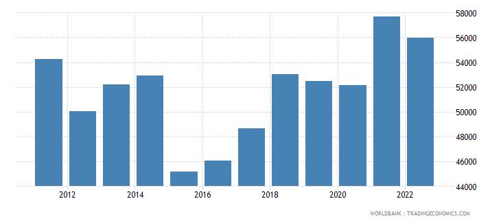 netherlands gdp per capita us dollar wb data