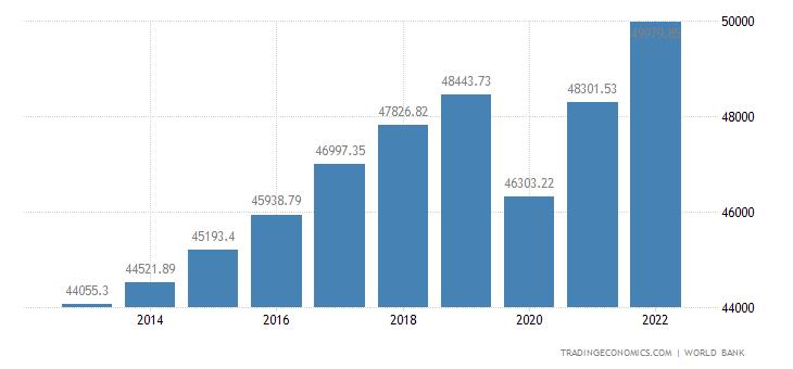 Netherlands GDP per capita