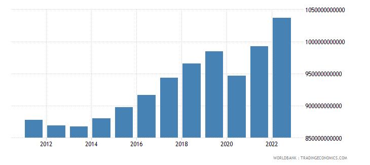 netherlands gdp ppp constant 2005 international dollar wb data