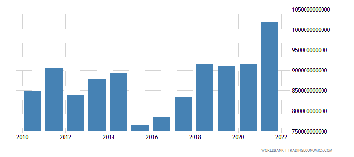 netherlands gdp us dollar wb data