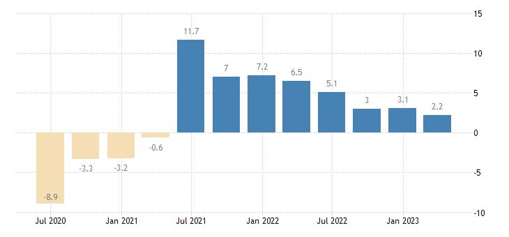netherlands gdp volumes eurostat data