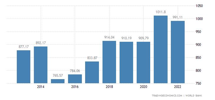 Netherlands GDP