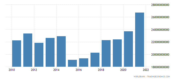 netherlands general government final consumption expenditure us dollar wb data