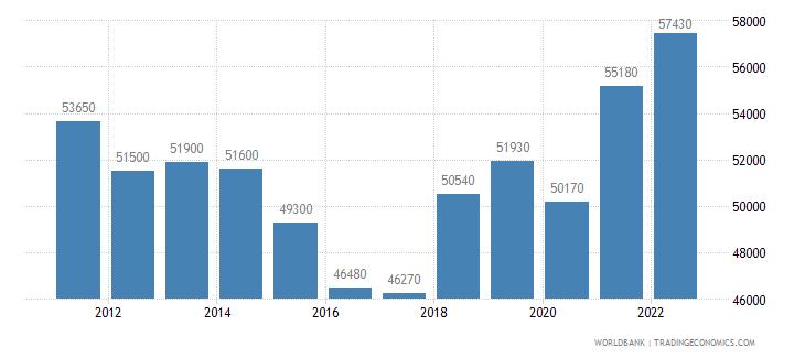 netherlands gni per capita atlas method us dollar wb data