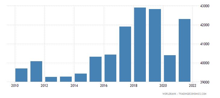 netherlands gni per capita constant lcu wb data