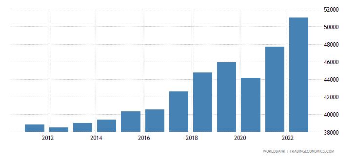 netherlands gni per capita current lcu wb data
