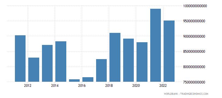 netherlands gni us dollar wb data
