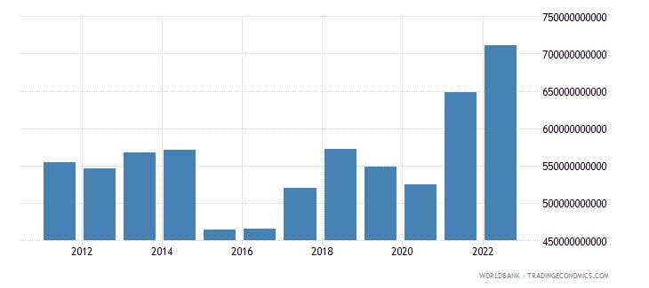 netherlands goods exports bop us dollar wb data