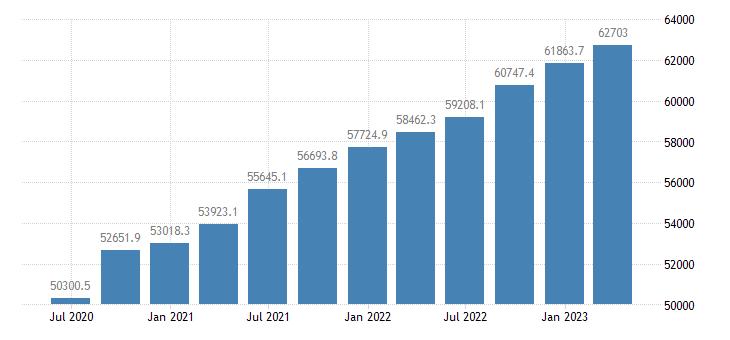 netherlands gov final consumption expenditure current prices eurostat data