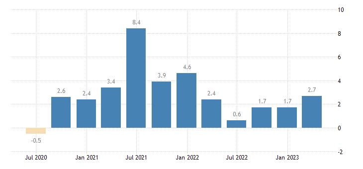 netherlands gov final consumption expenditure volumes eurostat data