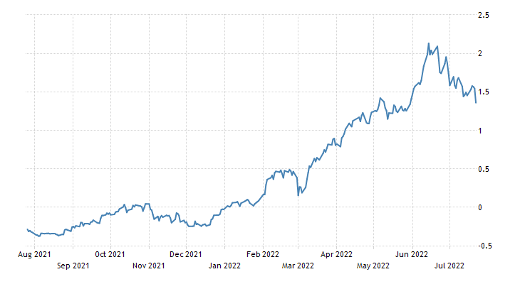 Netherlands Government Bond 10Y