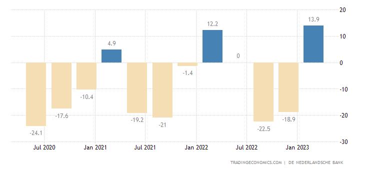 Netherlands Government Budget Value