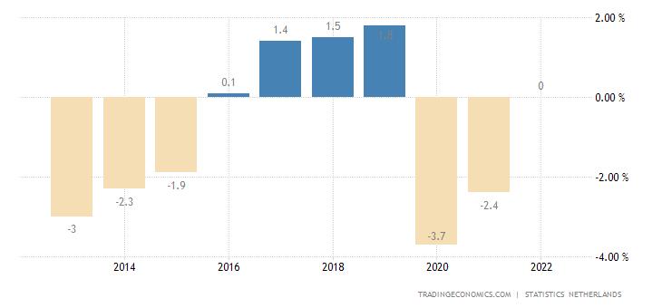Netherlands Government Budget