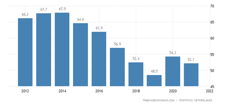 netherlands-government-debt-to-gdp.png?s=nlddebt2gdp&v=201804161106v
