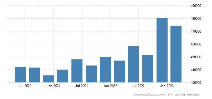 Netherlands Government Debt