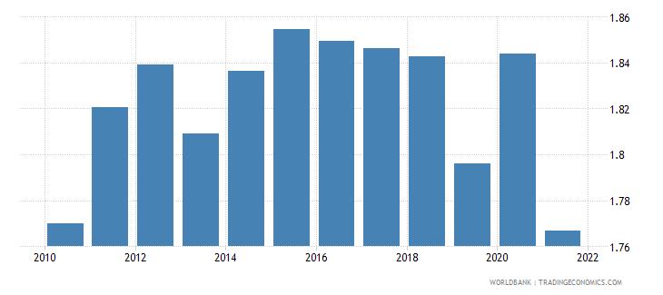 netherlands government effectiveness estimate wb data