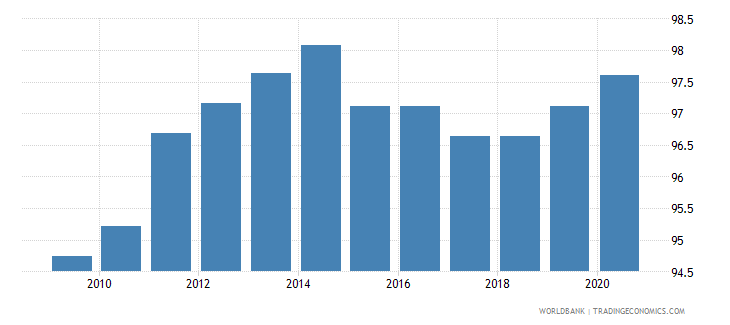 netherlands government effectiveness percentile rank wb data