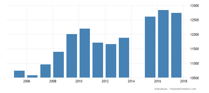 netherlands government expenditure per lower secondary student constant ppp$ wb data