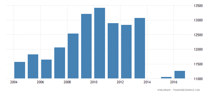 netherlands government expenditure per lower secondary student constant us$ wb data