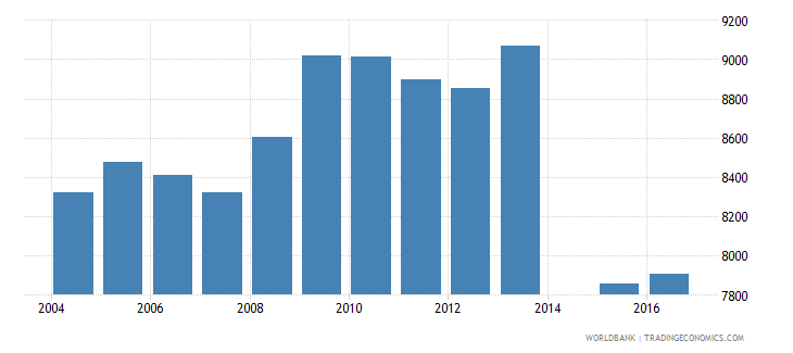 netherlands government expenditure per primary student constant us$ wb data